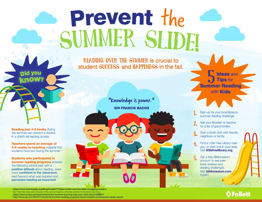 Summer Slide infographic from Follett